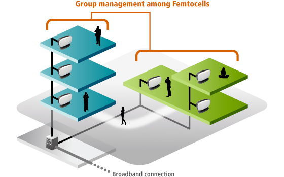 Group management among Femtocells